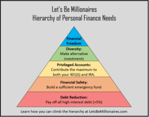 Hierarchy of personal finance needs